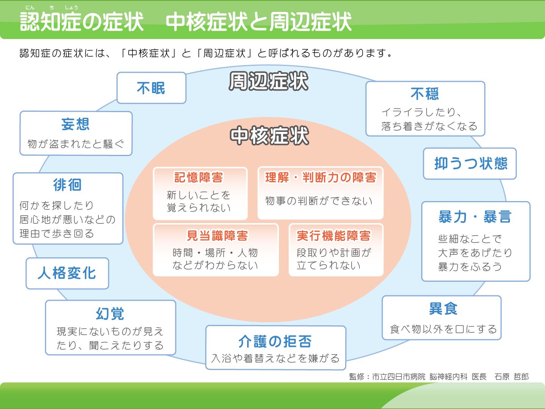図:認知症の症状